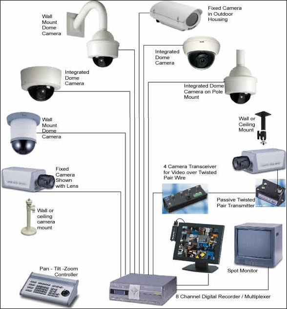 Image Result For Wireless Home Alarm Systems With Camera